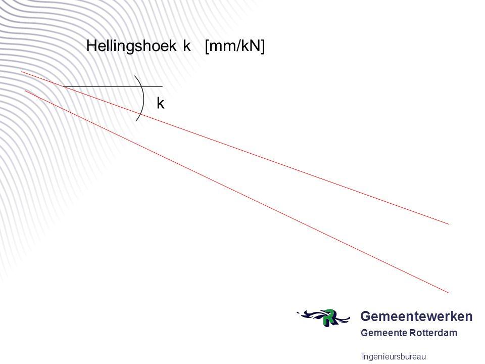 Hellingshoek k [mm/kN]